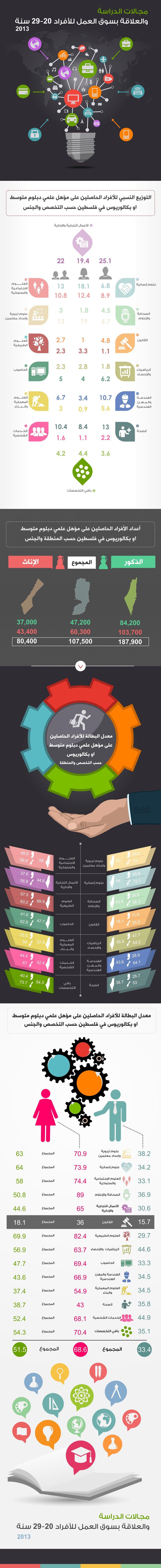 مجالات الدراسة والعلاقة بسوق العمل للأفراد (صورة انفوجرافيك )
