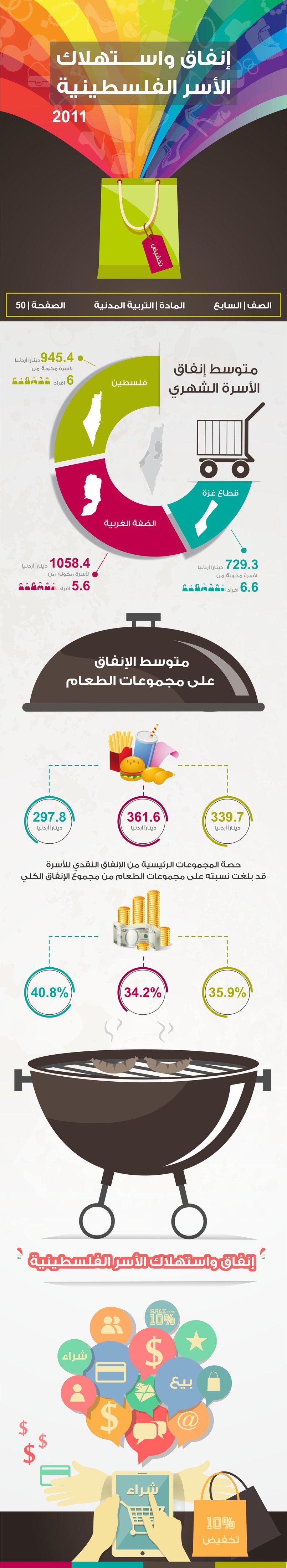 إنفاق واستهلاك الأسر الفلسطينية ( صورة انفوجرافيك )