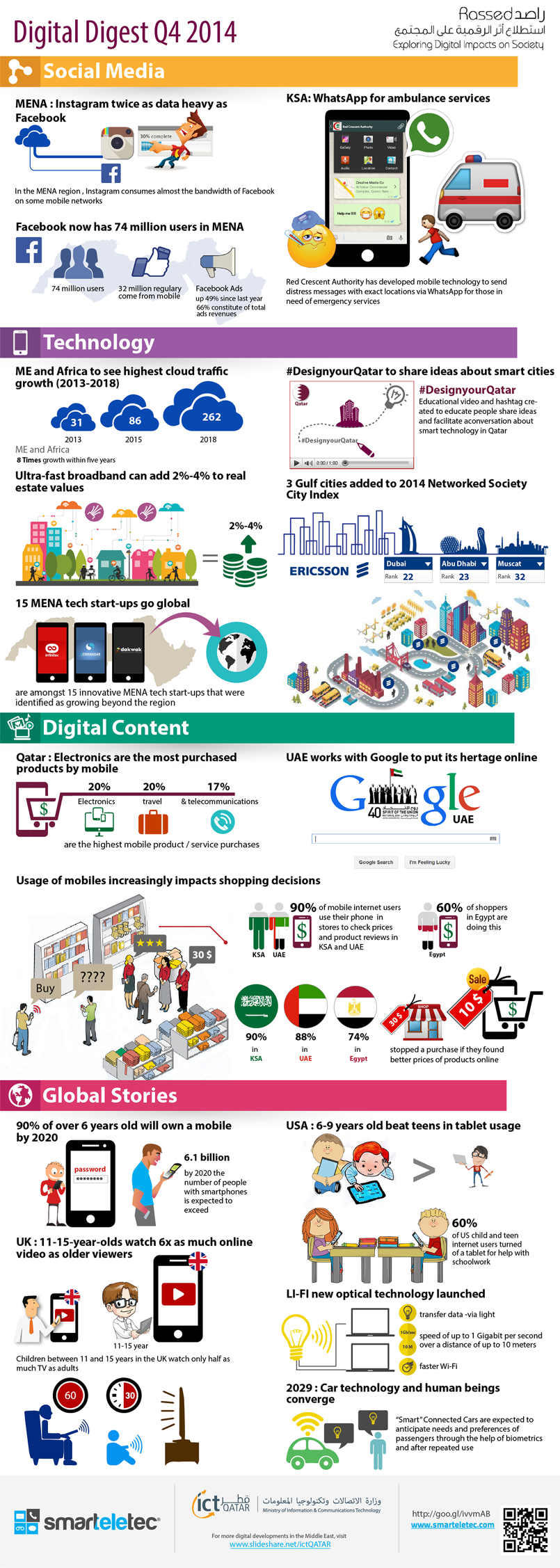 Digital Digest Q4 I Infographic