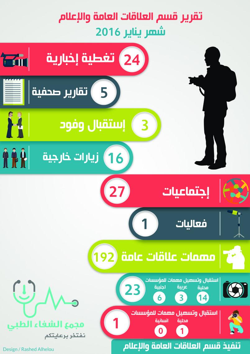 التقرير الشهري لقسم العلاقات العامة والإعلام