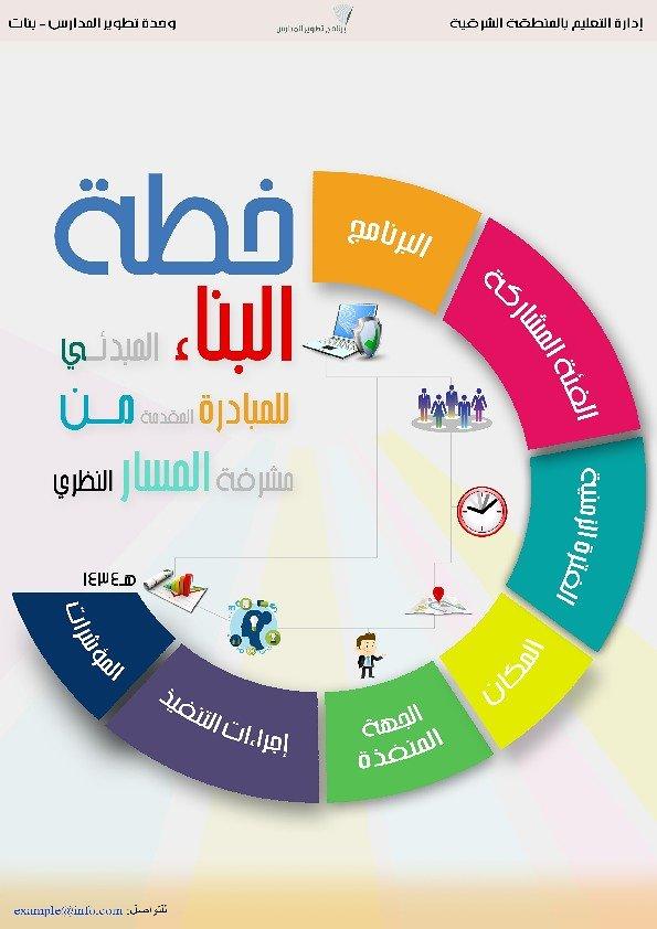 تصميم إنفو جرافيك للشركات الحكومية والخاصة للتعريف بالمحتويات