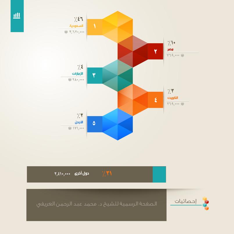 انفوجرافيك يعرض صفحة الشيخ د. محمد العريفي على تويتر