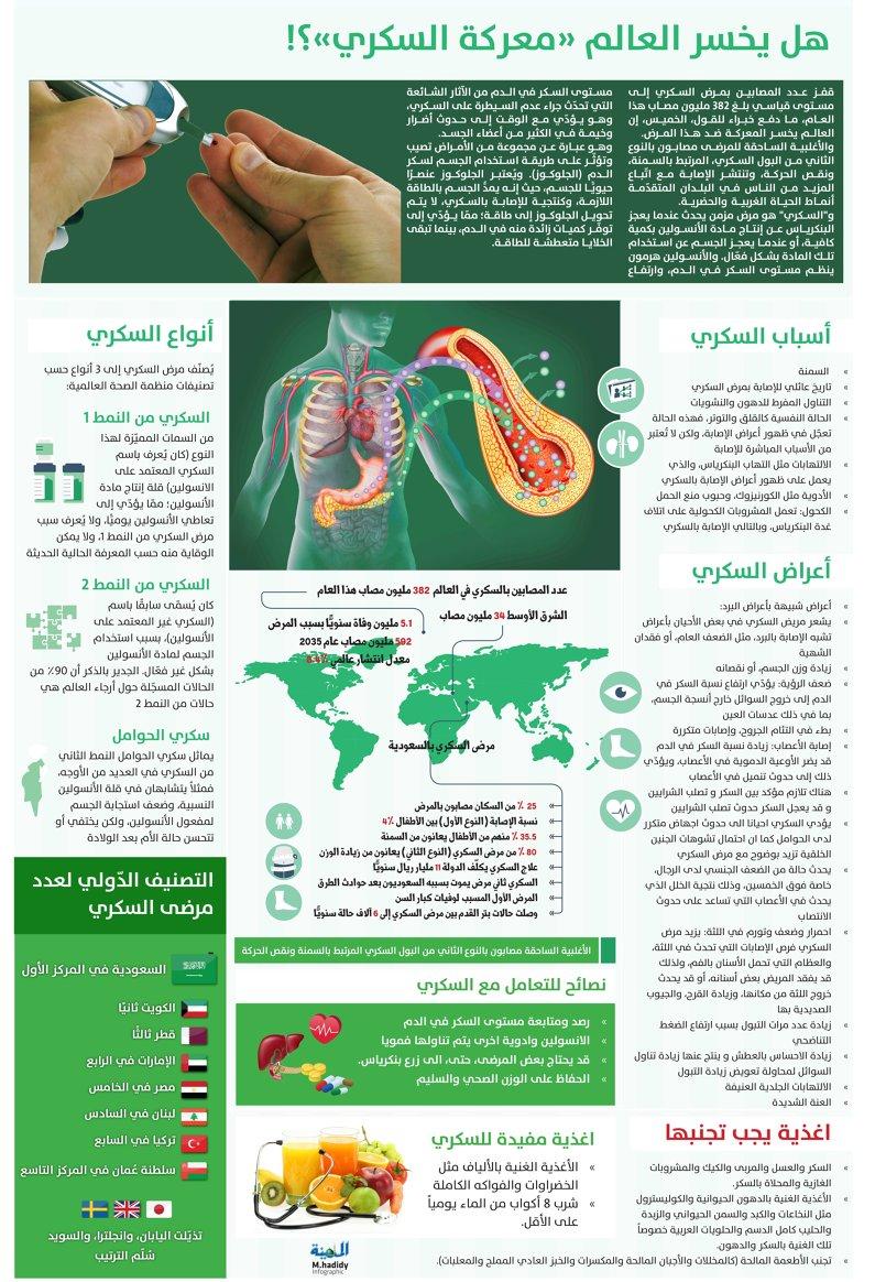 الصفحات الطبية بجريدة المدينة السعودية