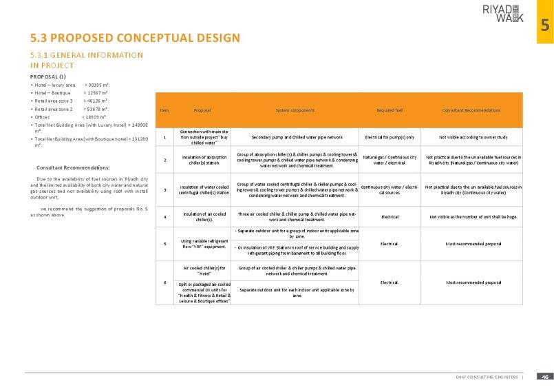 تصميم مشروع هندسي لشركة عقارية