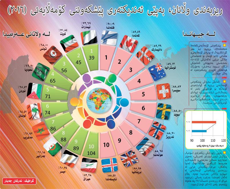ترتيب الدول وفق التقدم الاجتماعي 2016