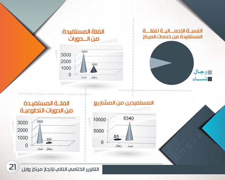 مركز وابل للتدريب - الرياض