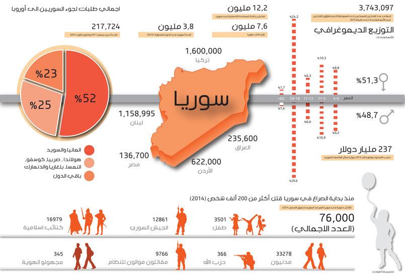 المأساة السورية بالأرقام 2