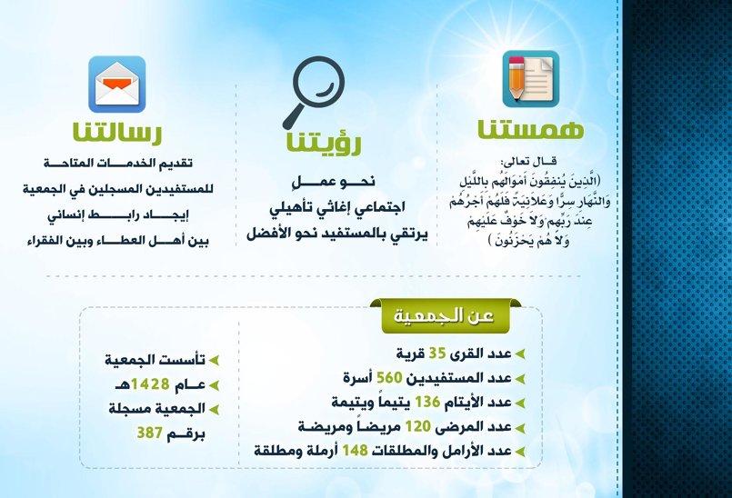 ثمرات - التقرير السنوي جمعية البر بتبالة
