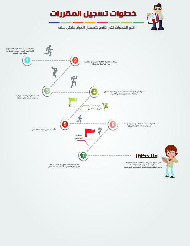 انفوجرافيك جامعة الدمام