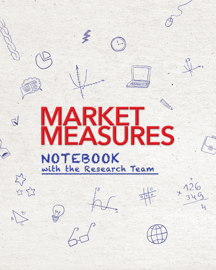 tastytrade in 3 Mins or Less - Market Measures Notebook