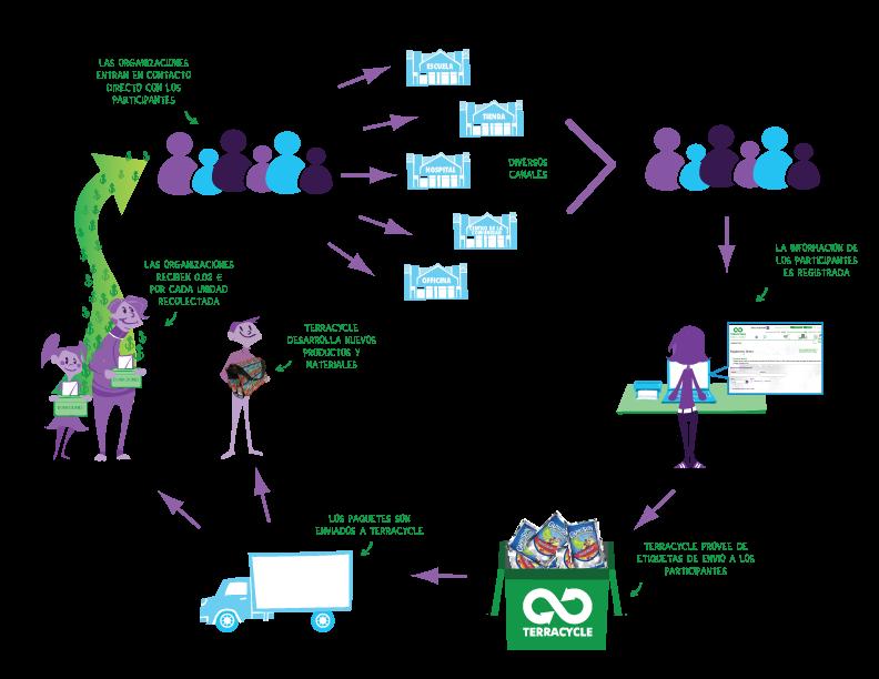 imagen del programa de organizaciones sin animo de lucro