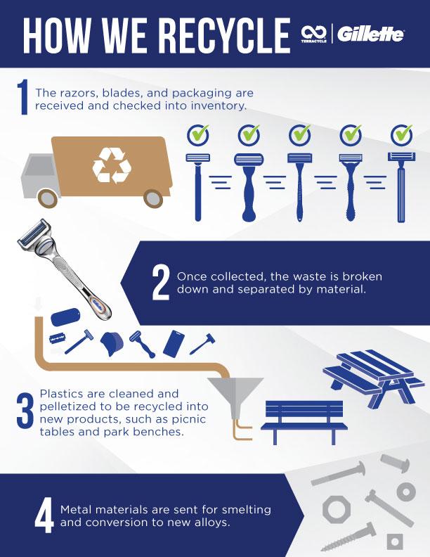 Gillette Razor Recycling Program Terracycle
