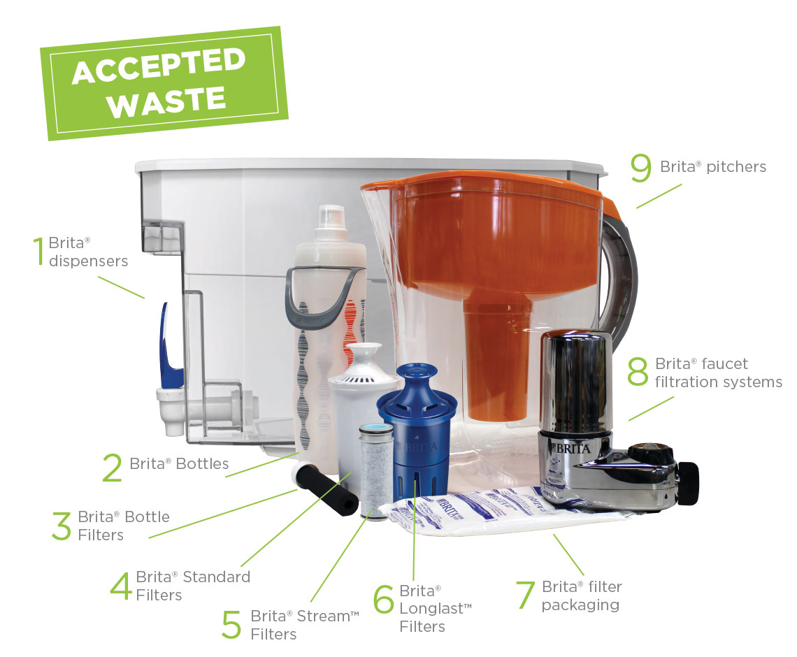Brita Recycling Program Accepted Waste
