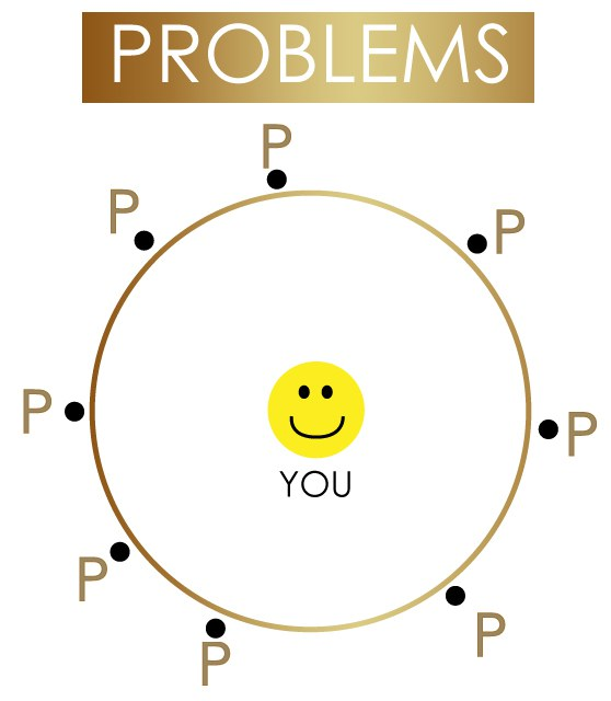Smiley face in centre of circle surrounded by P(s)