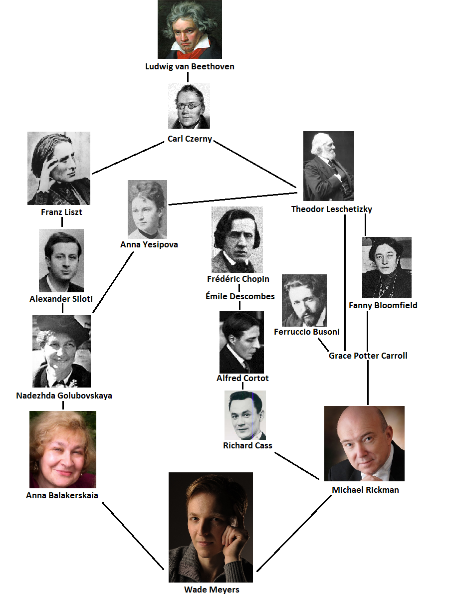 a biography of beethoven from a musical family This ludwig a biography of beethoven from a musical family van beethoven biography explores the dramatic life of the great musical master ludwig van beethoven.
