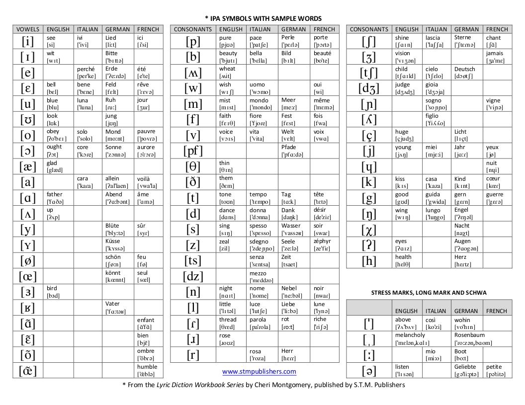 Laura Halick Voice Studio Ipa Vowel Chart