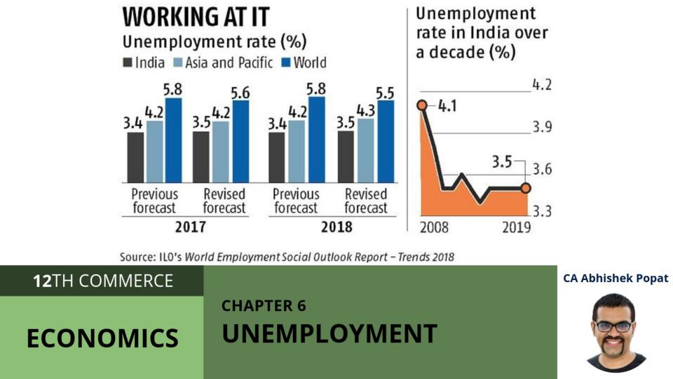 Chapter 6: Unemployment