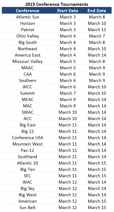 2015 ncaa conference tournament schedules  complete list