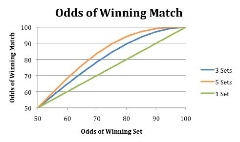 Why upsets should be more common in women's tennis.
