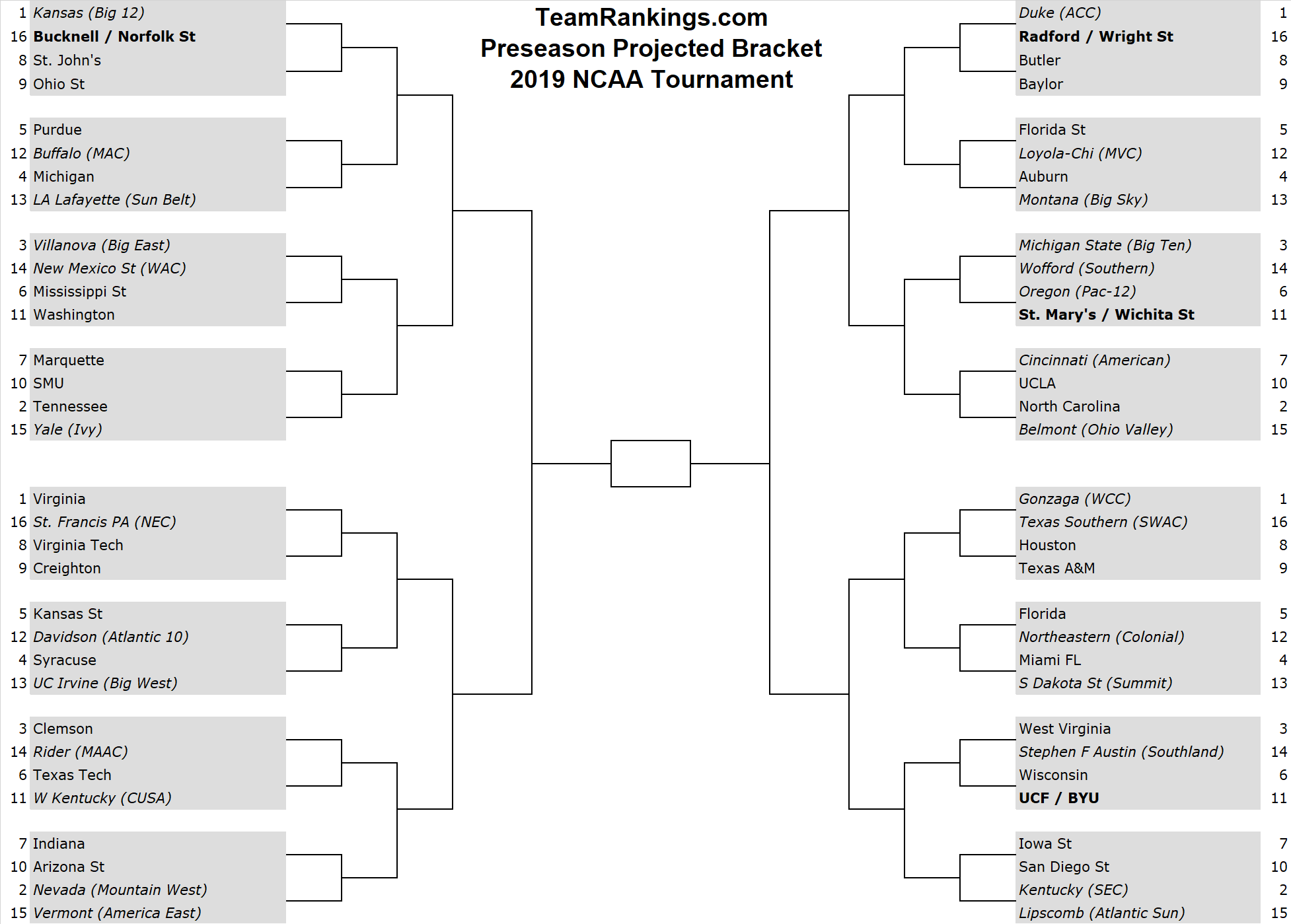 It's just a picture of Sweet Printable Updated Ncaa Bracket
