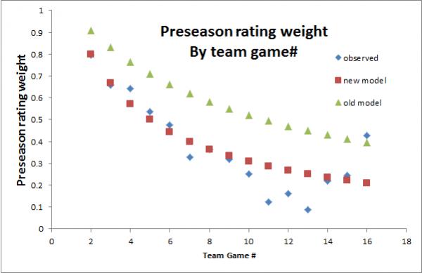 NFL predictive ratings, preseason rating weight