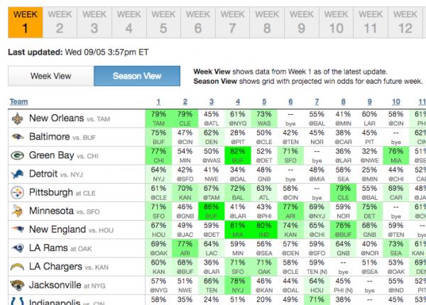 Week 1 NFL Survivor Picks Data Grid
