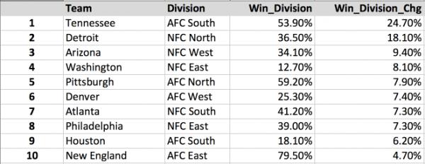 NFL Week 3 Division Winner Odds Gainers