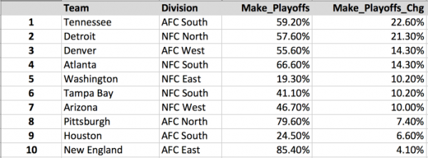 NFL Week 3 Playoff Odds Gainers