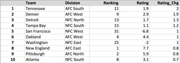 NFL Week 3 Rankings Gainers