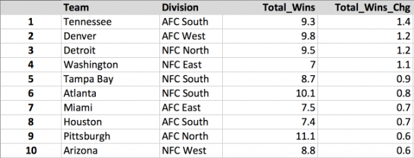 NFL Week 3 Win Totals Gainers