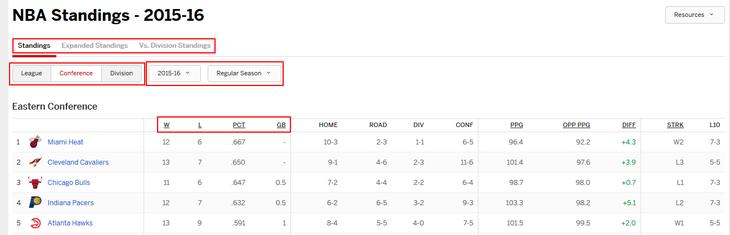 ESPN.com statistics and standings