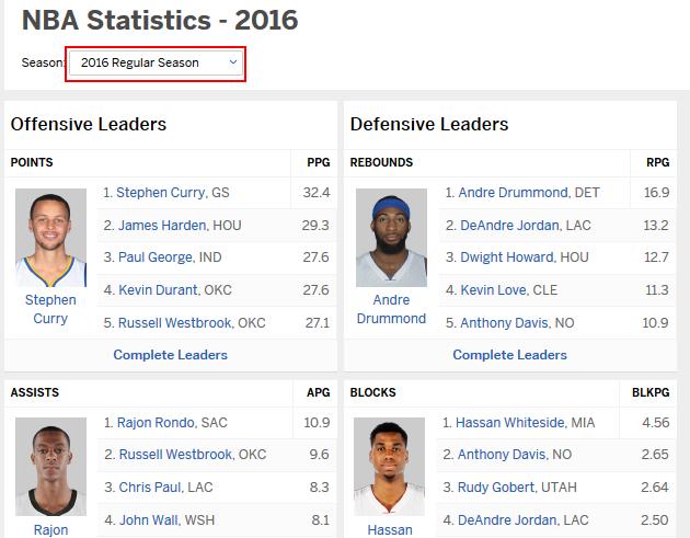 ESPN.com NBA statistics and leaders