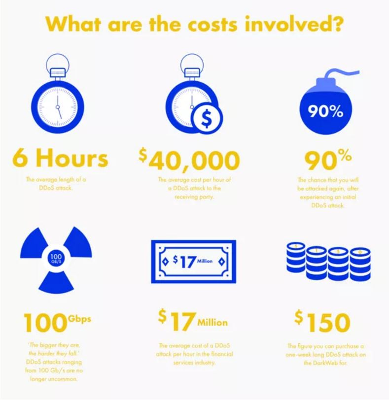 Cost of DDoS Cyber Security