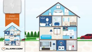 Alarm.com Releases Smart Thermostat with Cloud and Machine Learning Capabilities