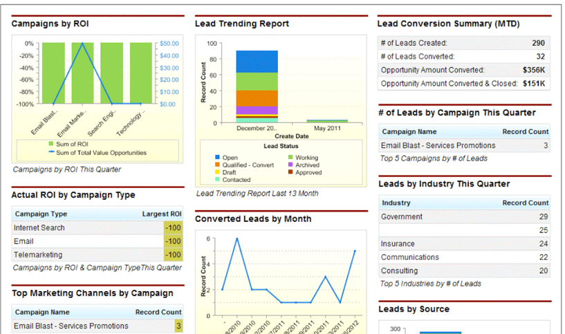 Salesforce Reporting and Dashboard Tips for Nonprofits