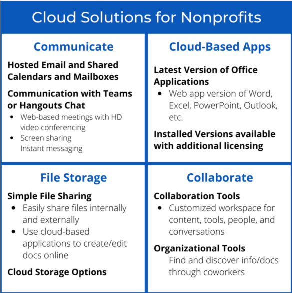 a chart with 4 quadrants titled Cloud Solutions for Nonprofits. quadrants are labeled Communicate, Cloud-Based Apps, File Storage, and Collaborate