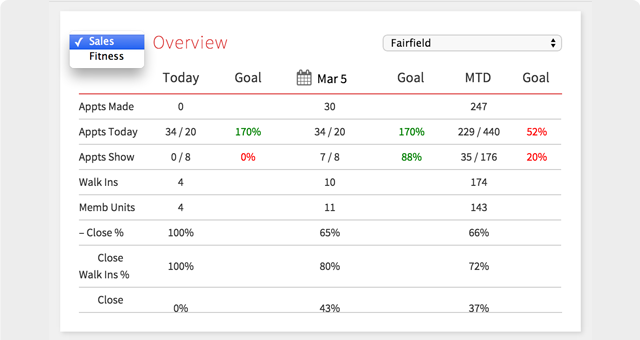 Screenshot: Live Dashboards