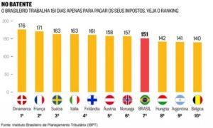 tabela comparativa paises