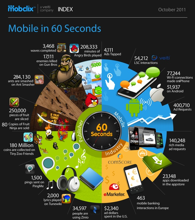 What people are doing on their smart phone infographic