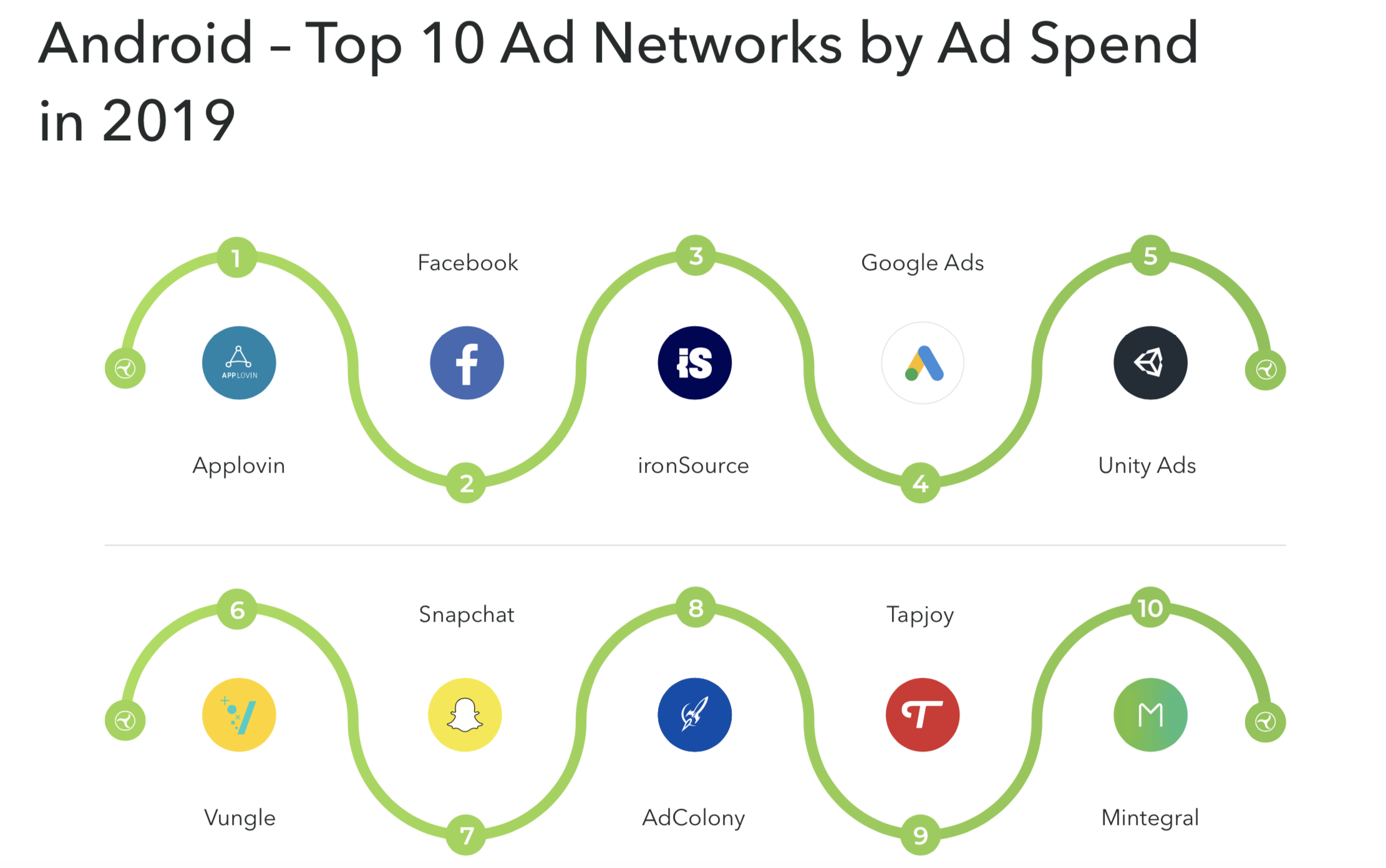 top-ad-networks-for-games-2020