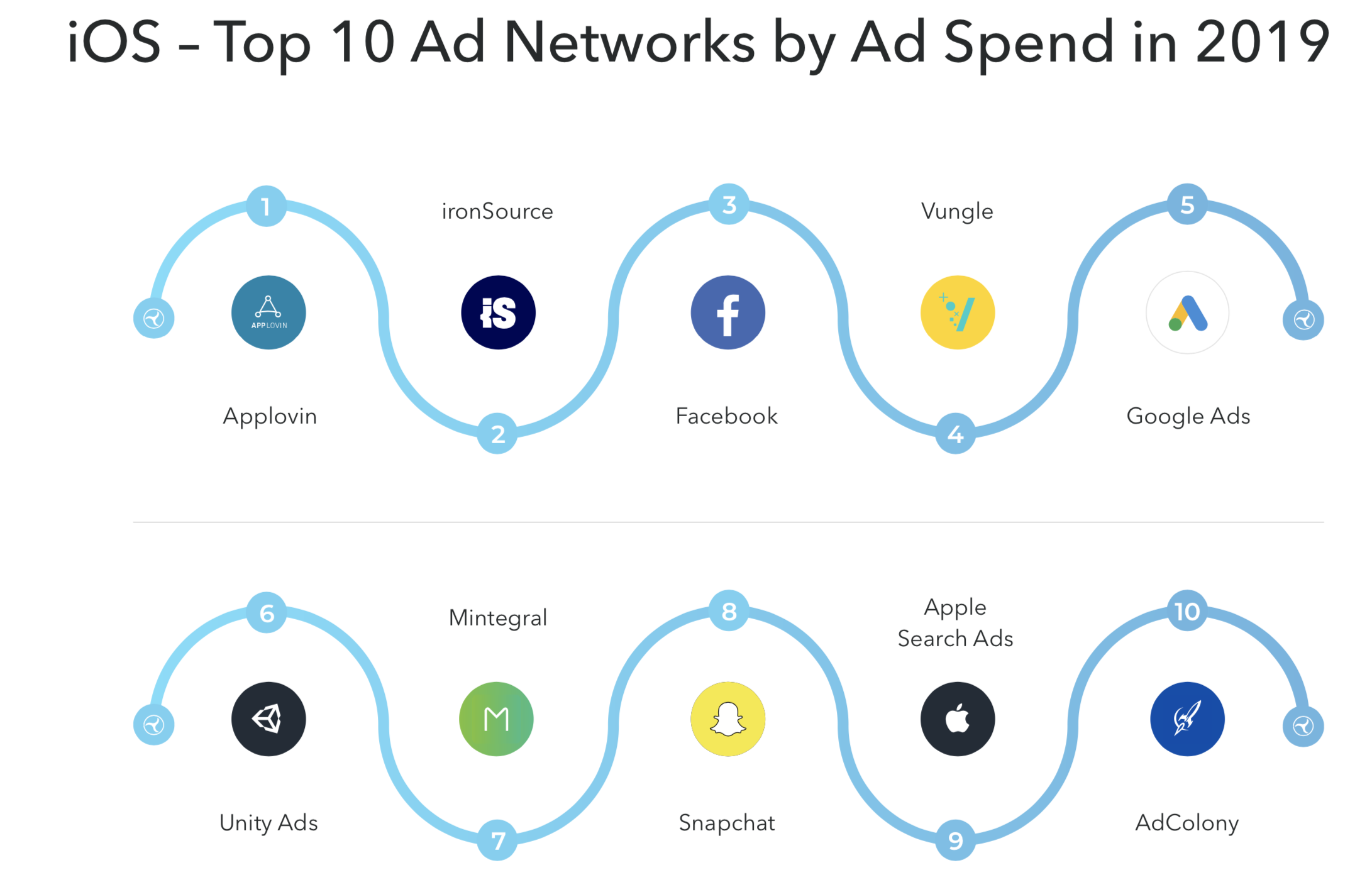 top-ad-networks-for-ios-games-2020