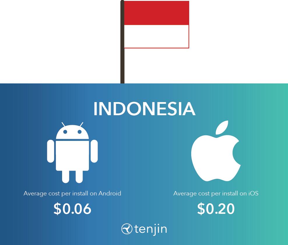 Hyper-casual CPI in Indonesia
