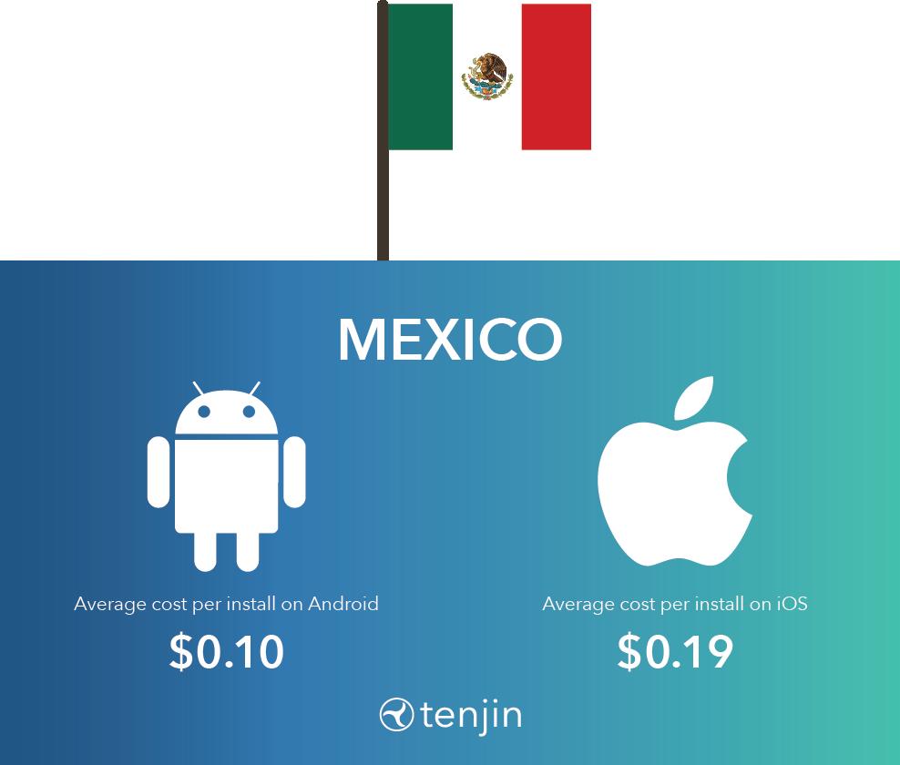 Hyper-casual CPI in Mexico