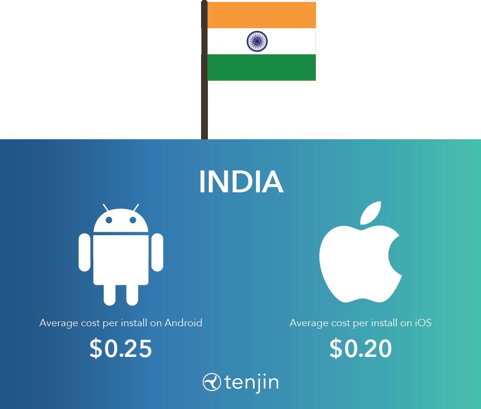 Hyper-casual CPI in India