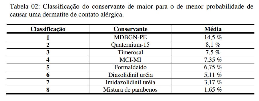 Potencial de alergia dos conservantes usados em cosméticos