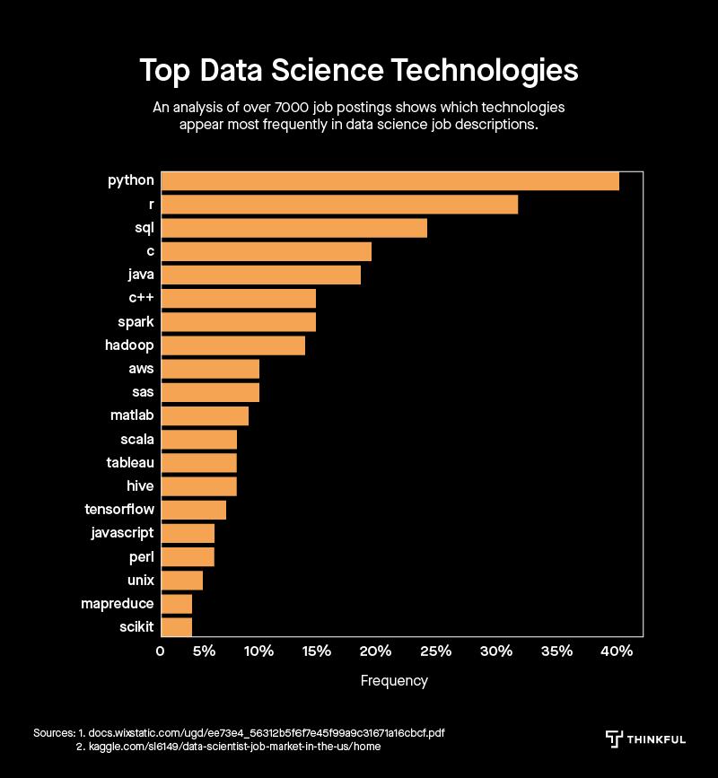 Data Science Jobs Report 2019