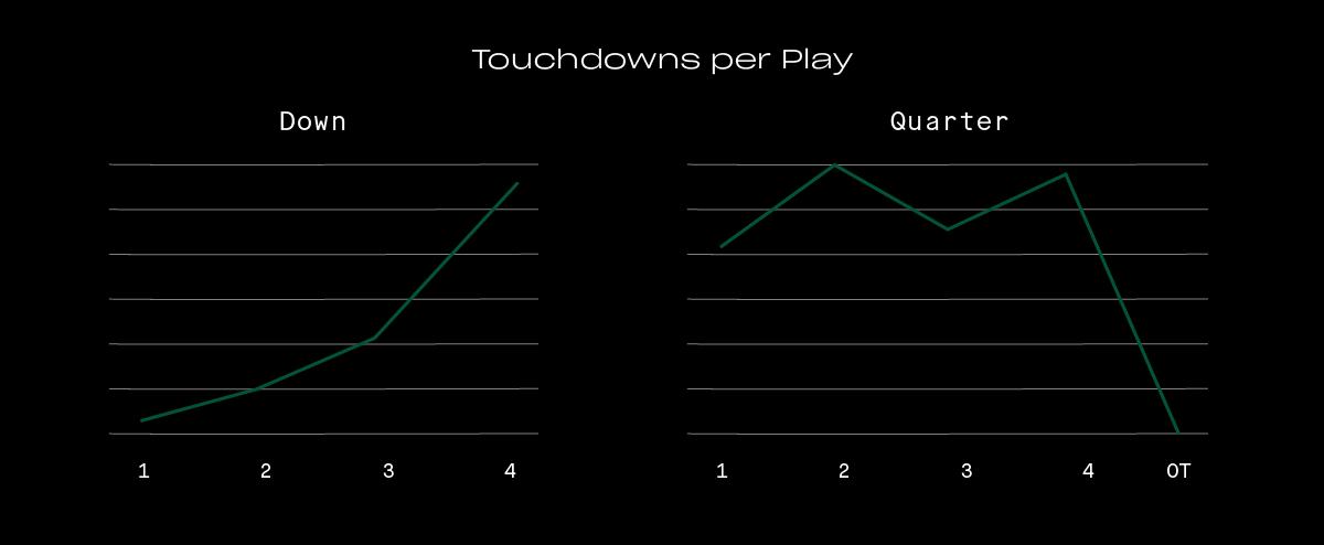 PredictingTouchdowns_20200103_Blog_Graph02