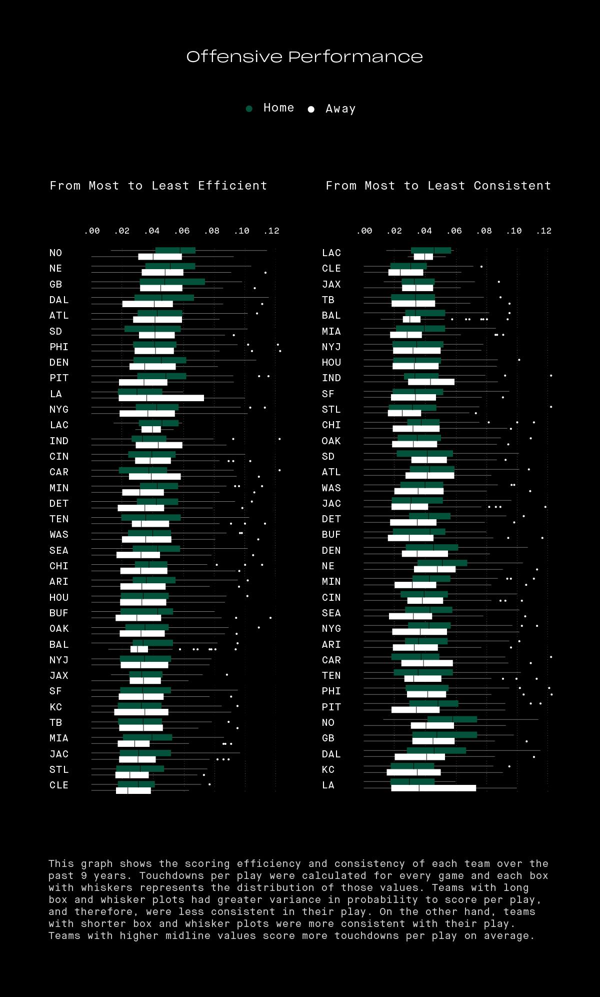 PredictingTouchdowns_20200103_Blog_Graph03