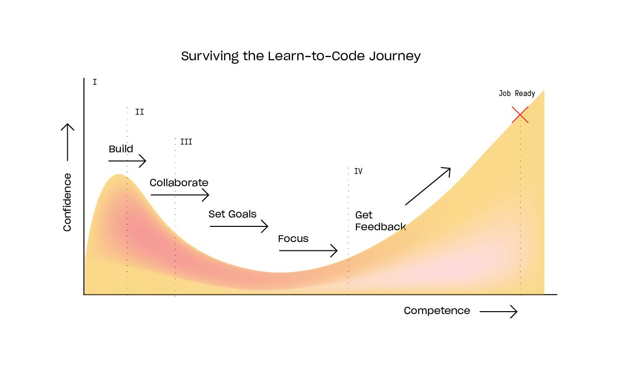 LearningToCode_20200306_Blog_Graph_06