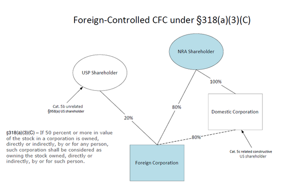 FOREIGN-OWNED CFC